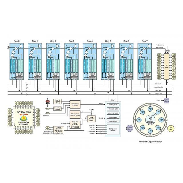 Programming Customizing The Multicore Propeller Microcontroller