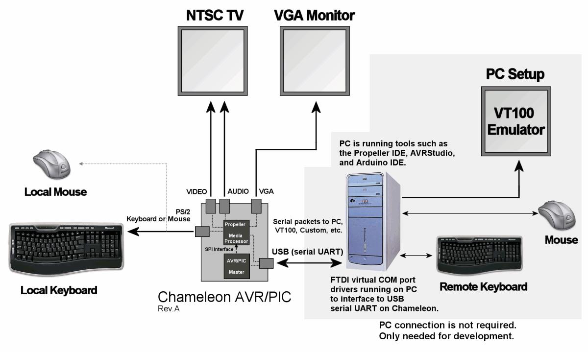 Chameleon™ PIC 16-Bit System