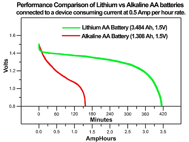 Comparison between Alkaline and Lithium batteries